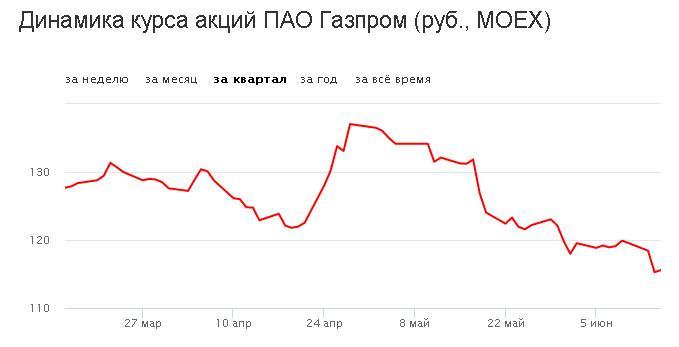 крс акций газпрома