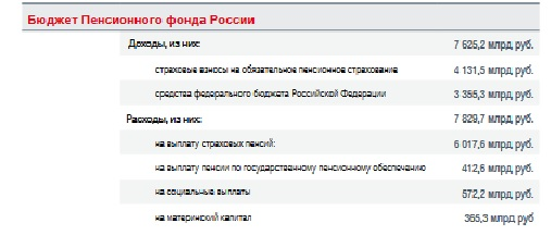 Бюджет ПФР