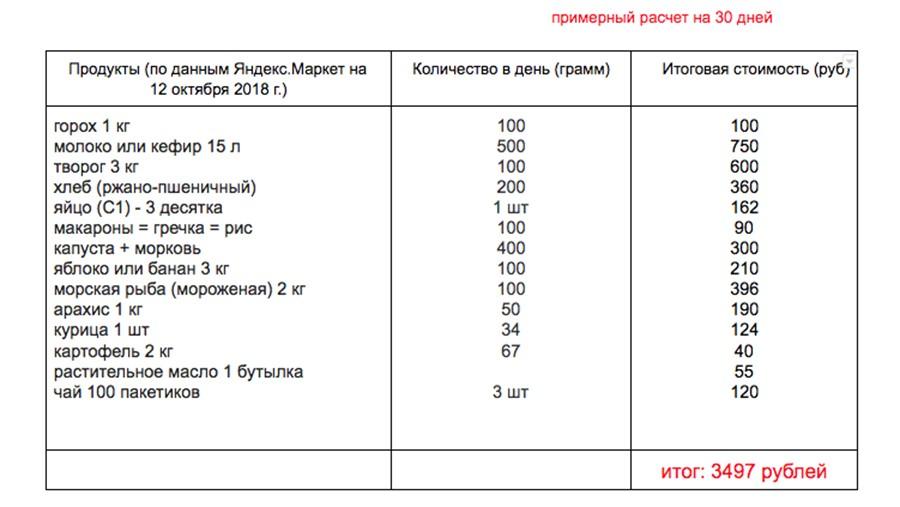 меню на 3500 рублей