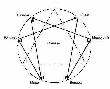 Enneagram Sun Middle Arrows