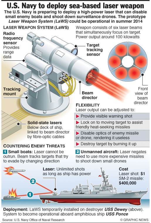 LaWS (Laser Weapon System) 12