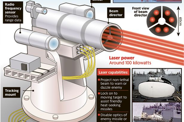 LaWS (Laser Weapon System) 01