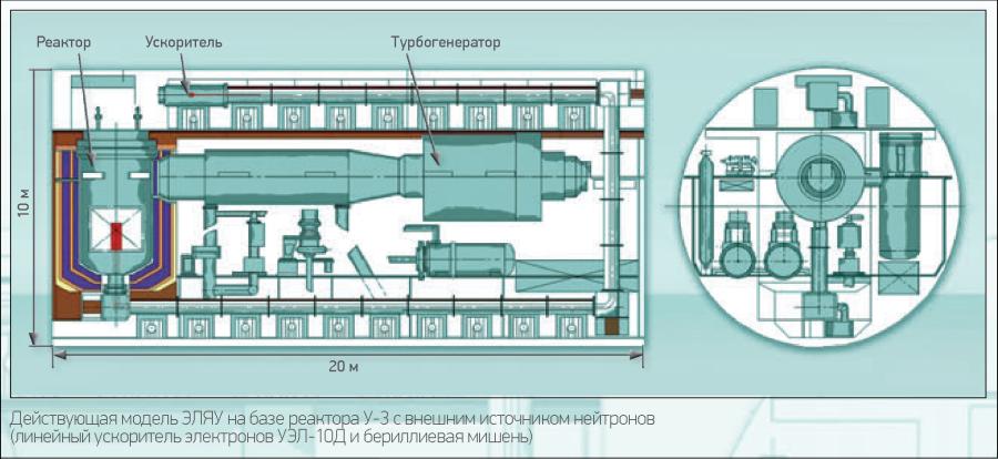 Действующая модель ЭЛЯУ на базе реактора