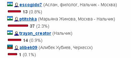 Лидеры кавказской блогосферы 2012