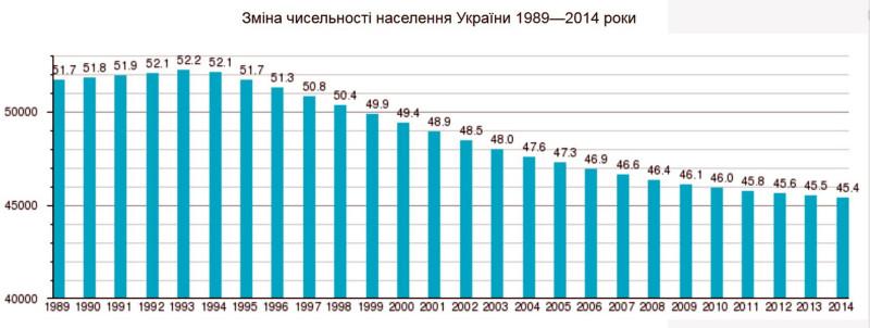 Глава одесской `Укрпочты` заявил, что за последние 10 лет (читай с 2010-2011 годов) население Украины сократилось на 10 млн. человек.