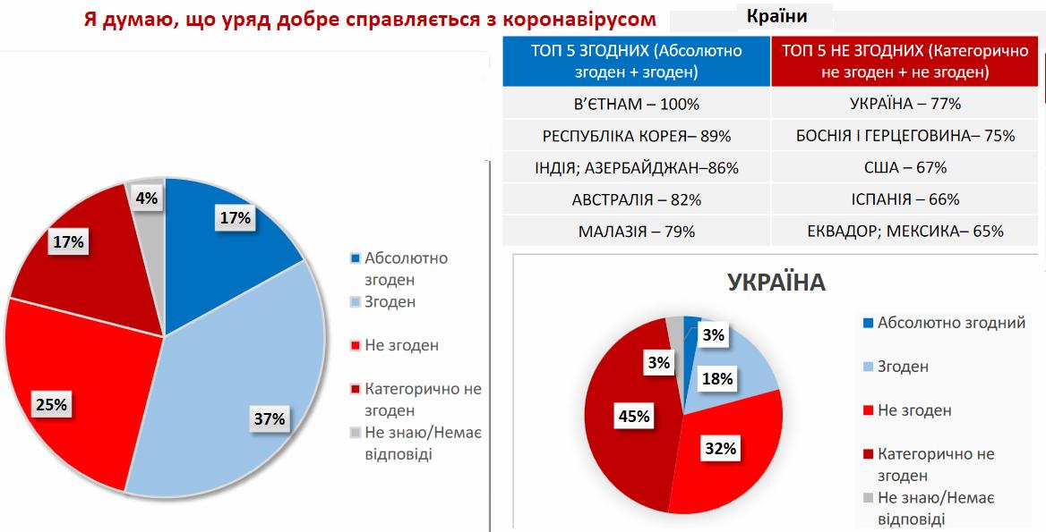 Оценка борьбы с вирусом в мире. Но прежде всего об Украине - ВАЖНО!