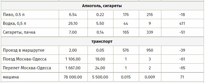 30 лет. Кто жил лучше: советский или украинский пенсионер