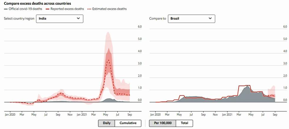 Не 4,5 миллиона. Сколько людей на самом деле умерло от коронавируса в мире