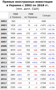 Прямые иностранные инвестиции (2002-2018).png