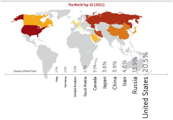 Gas_Consumption_Top10