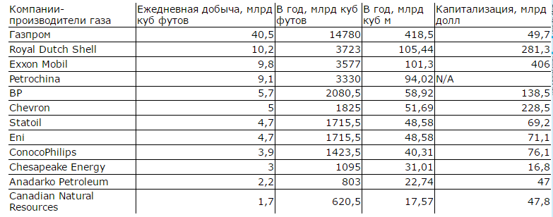 Крупнейшие компании-производители природного газа