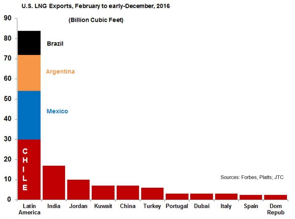 Американский СПГ-экспорт переориентируется с Латинской Америки на Азию