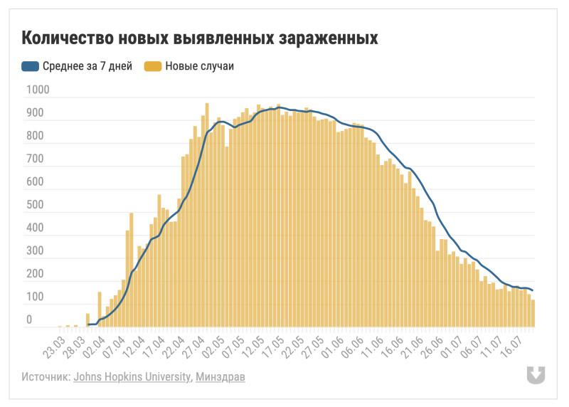 Количество заболеваний коронавирусом в Беларуси теперь опустилось ниже 200 в сутки
