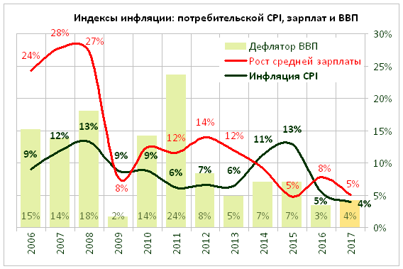 Inflation_Rus_2006-17.png