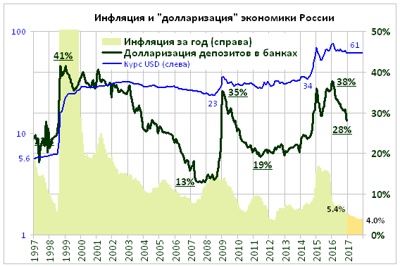 USDRUB_dollarisation_1997-2017.png