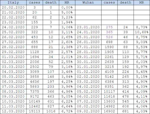 Специфика китайской статистики COVD-19