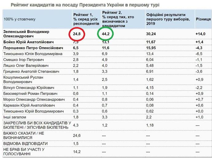 За Зеленського на виборах президента готові проголосувати 44,2% українців, - опитування КМІС - Цензор.НЕТ 7234