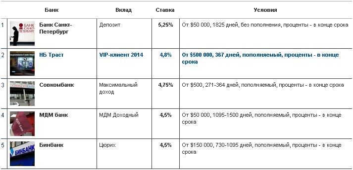 банки выгодный процент по вкладу в москве время