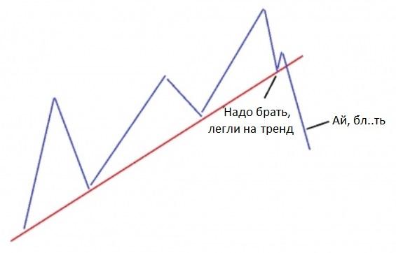 тренд