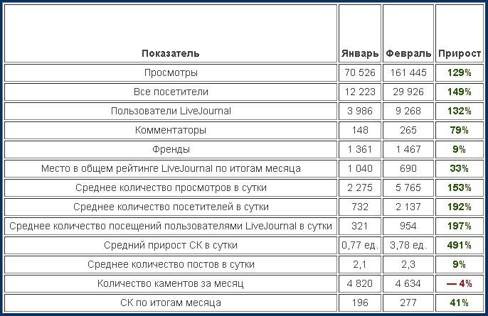 Динамика развития моего ЖЖ по итогам февраля 2013 г.