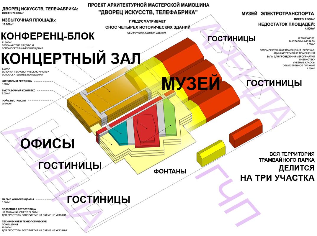 Средний участок - соглашение о ГЧП - предусматривает снос половинок исторического депо
