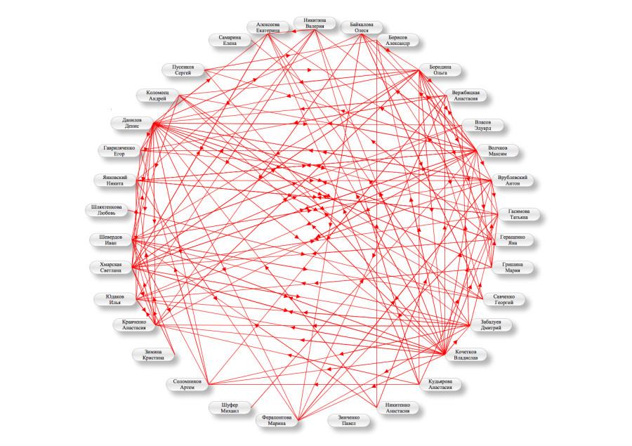 Сеть связей КМБШ
