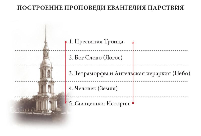 Доклад-10