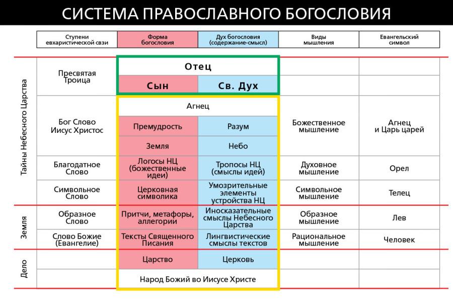 Система-Богословия-5