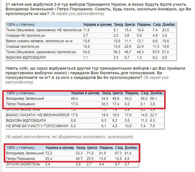 Свежая социология от КМИС: за Порошенко 17%, за Зеленского 48.4%