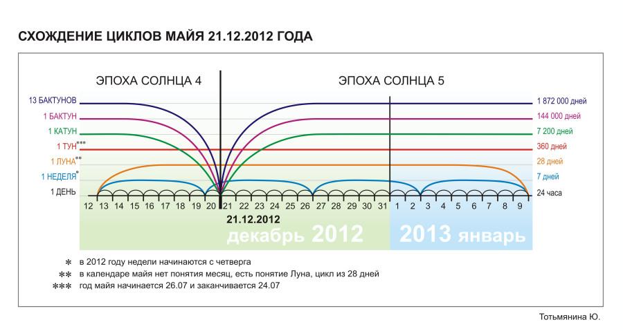 Схождение-циклов-майя 21.12.12