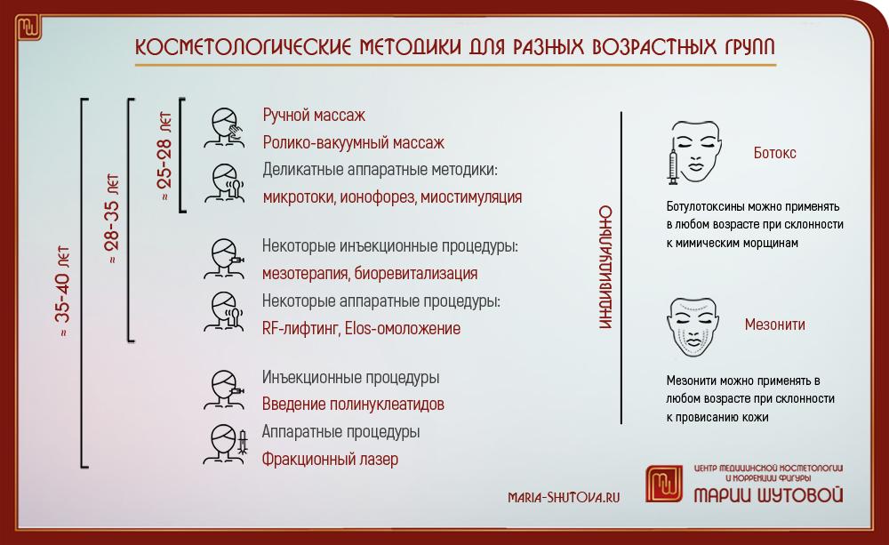 фото 4 центра медицинской косметологии Марии Шутовой в Красногорске