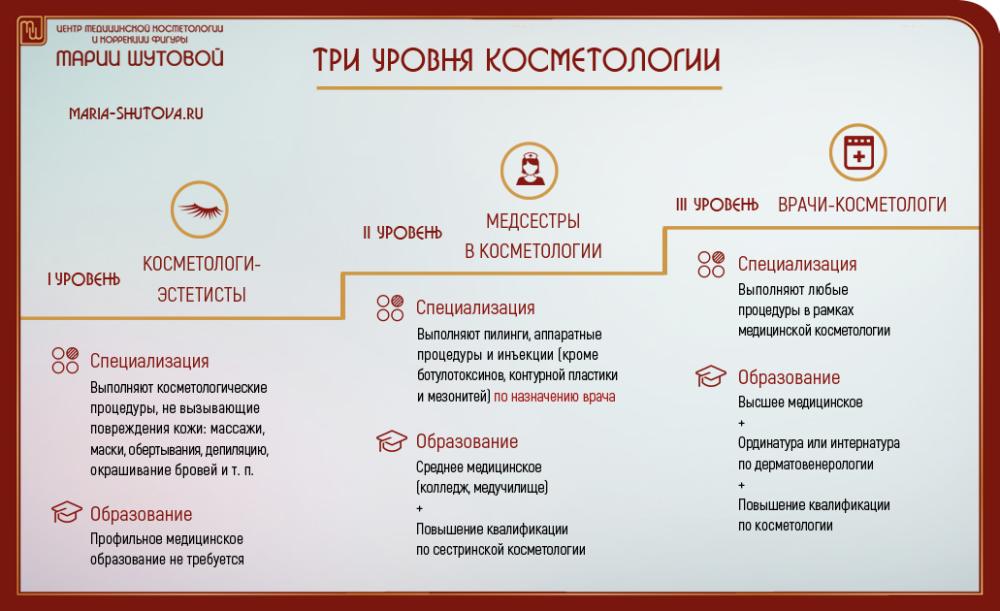 Центр медицинской косметологии Марии Шутовой в Красногорске