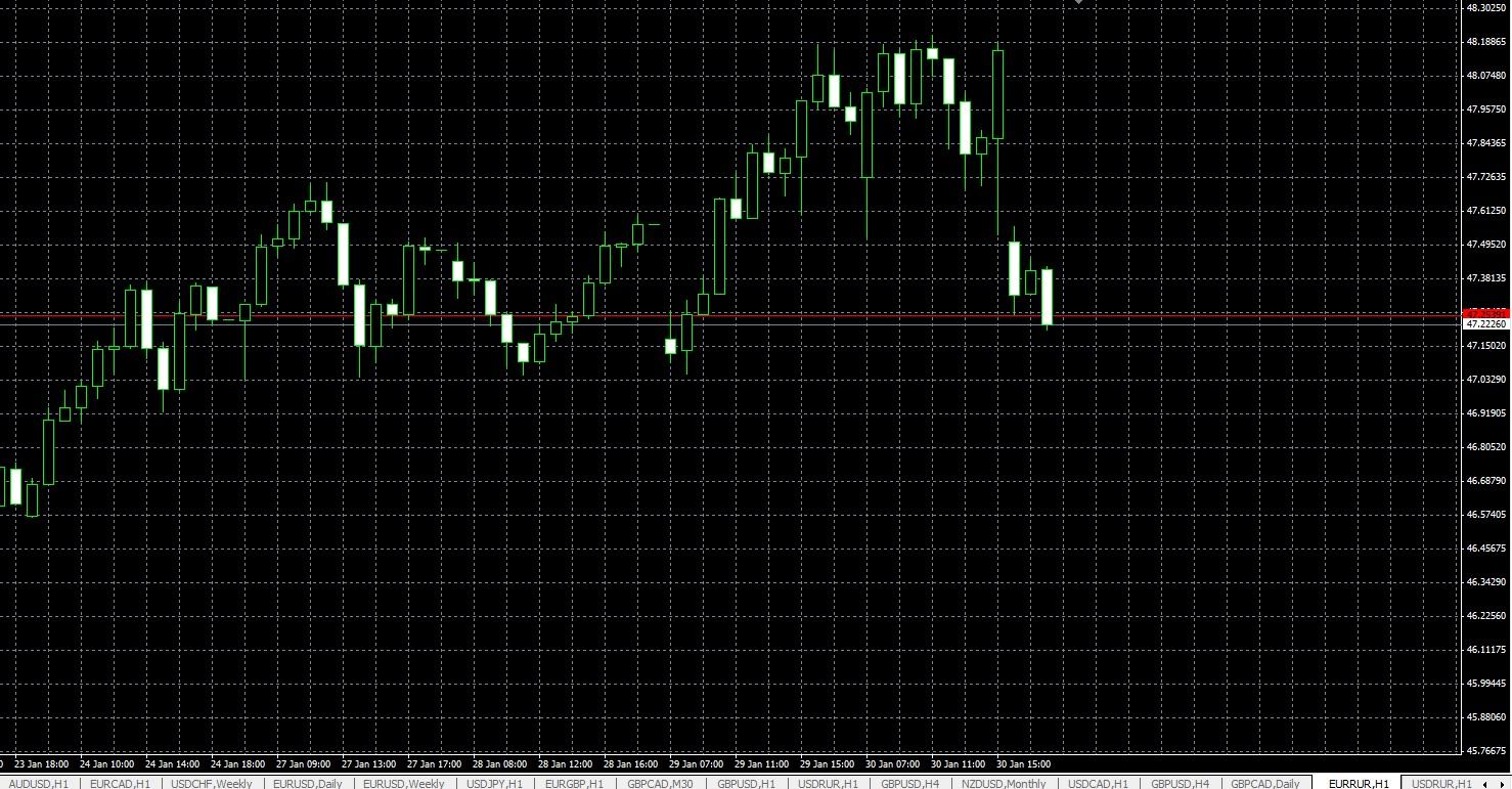евро рубль 30 января