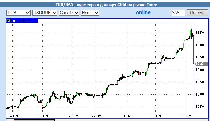 доллар рубль 30 октября