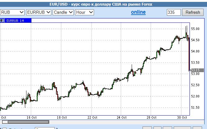 евро рубль 30 октября 2