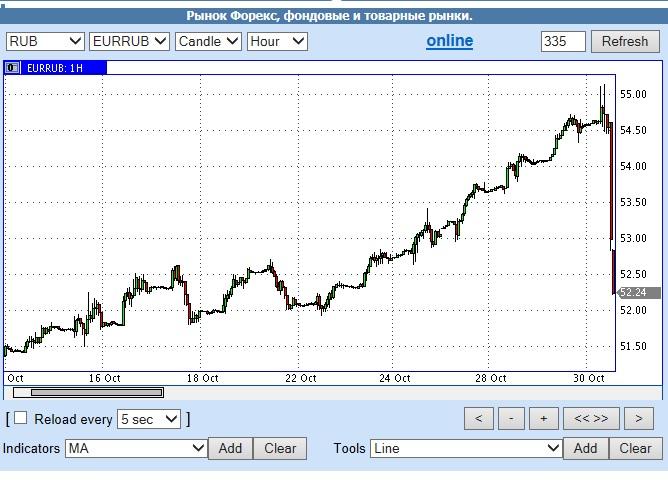 евро рубль 52