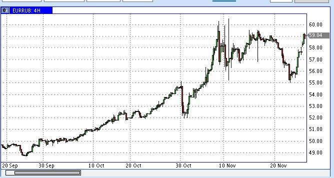 евро рубль 27 ноября