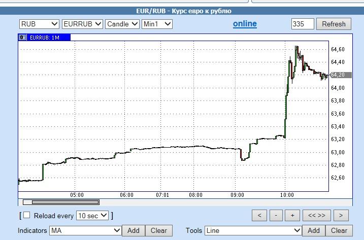евро рубль 1 декабря