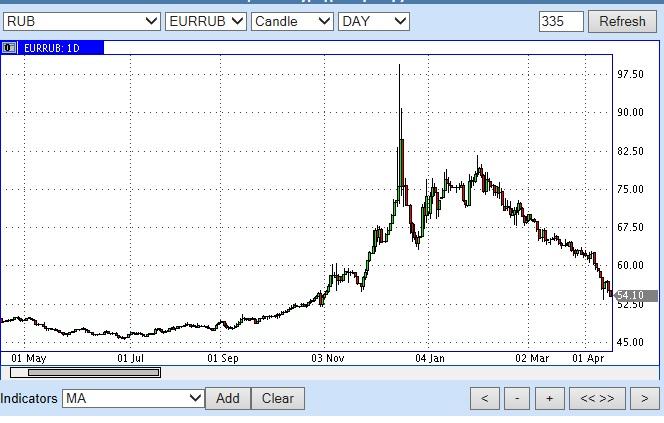 евро рубль 14 апреля 2015
