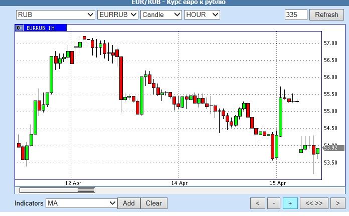 евро рубль 15 апреля 2015