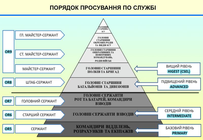 Помилкова піраміда від Міністерства оборони.