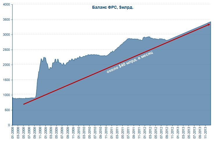 Незамысловатая логика суммы QE3...