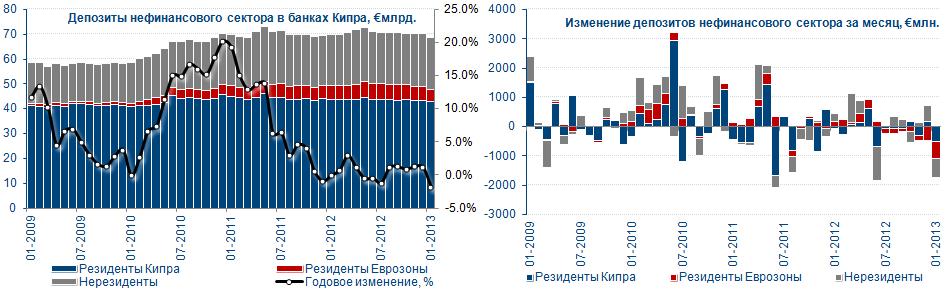 Депозиты в банках Кипра