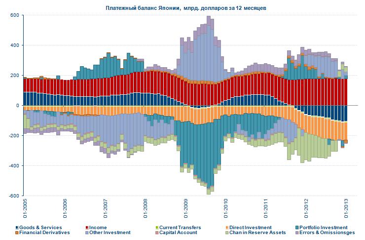 Платежный баланс Японии