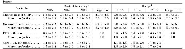 Главный виновник кризиса - ФРС и другие крупные центральные банки, считают экономисты МВФ