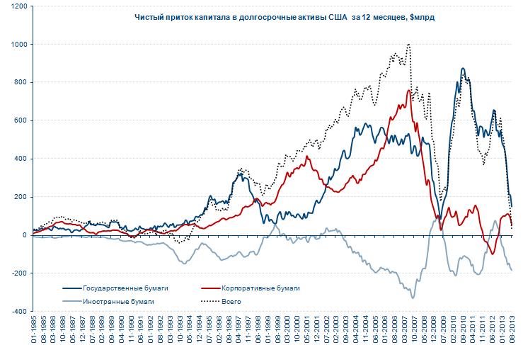 Пересохший ручей (о притоке капитала в США)