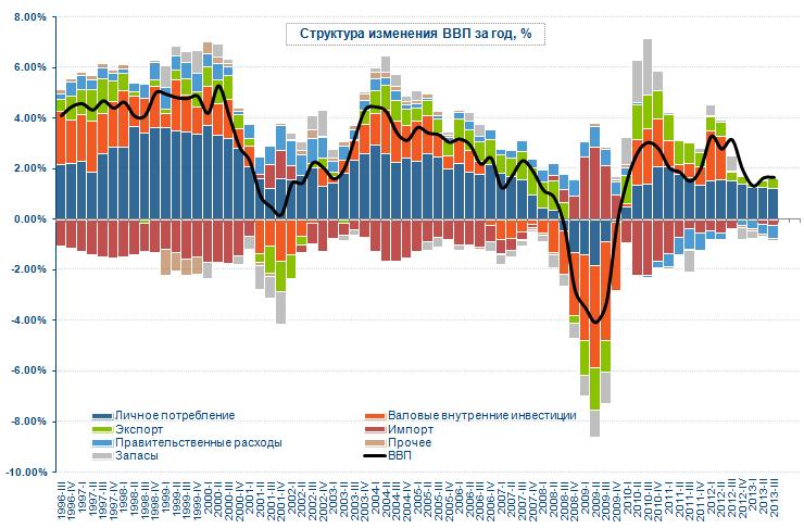 Годовое изменение ВВП США