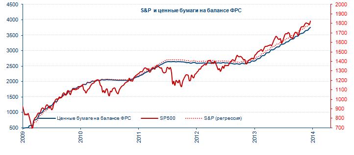 Рынки и ФРС