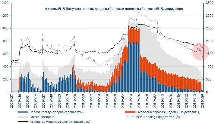 Стимулрование ЕЦБ: снова о TLRTO