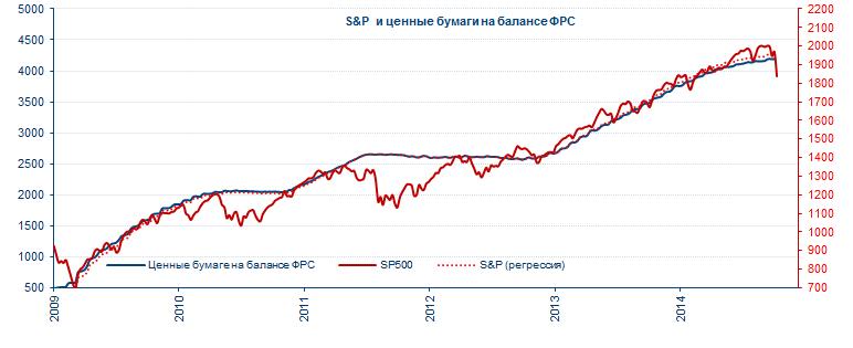 Как-то вспомнилась давняя картинка ... (S&P 500 в полете)